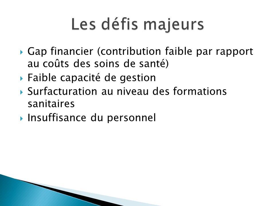 Les défis majeurs Gap financier (contribution faible par rapport au coûts des soins de santé) Faible capacité de gestion.