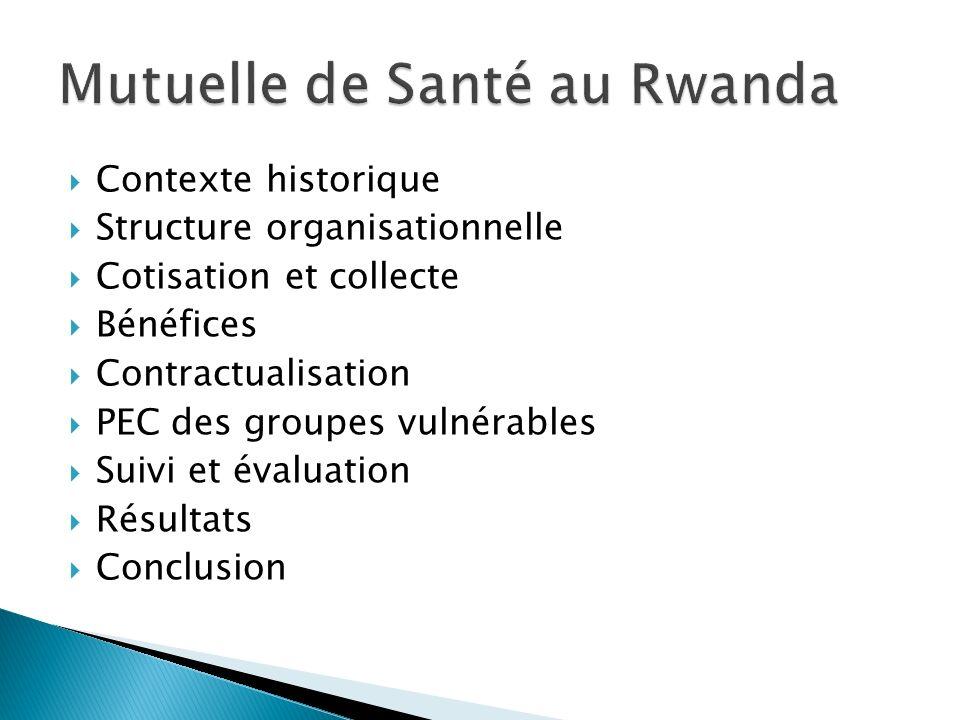 Mutuelle de Santé au Rwanda