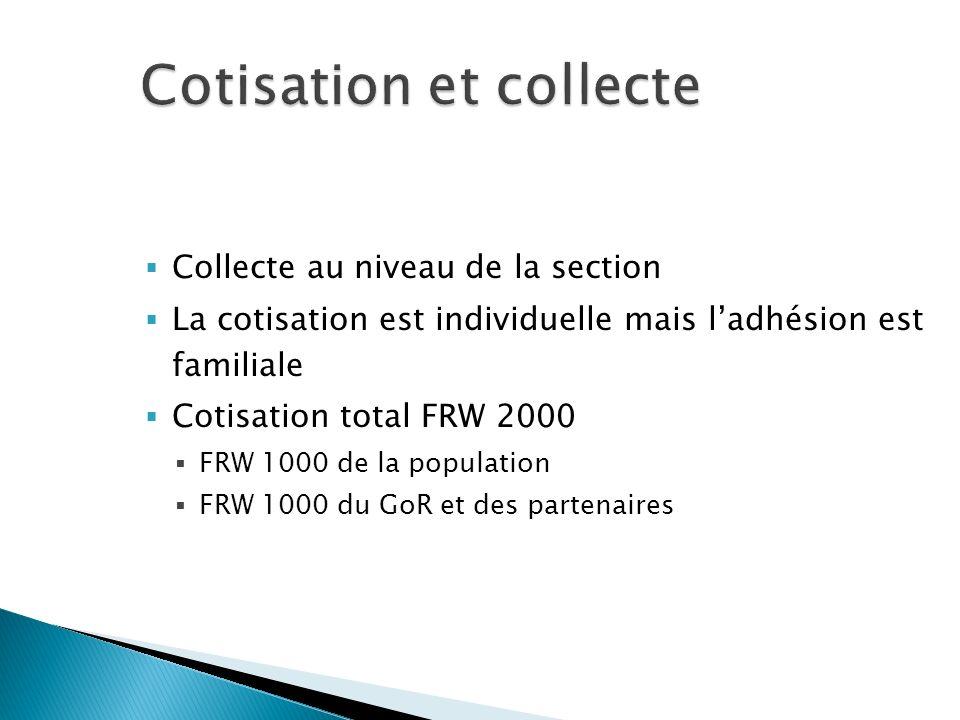 Cotisation et collecte