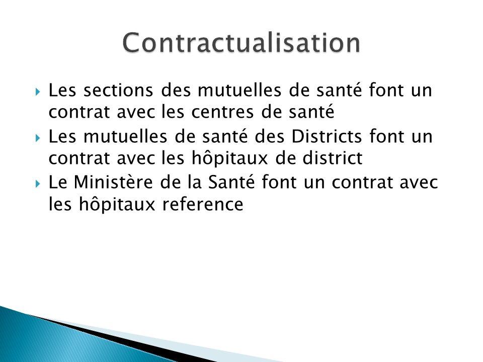 Contractualisation Les sections des mutuelles de santé font un contrat avec les centres de santé.