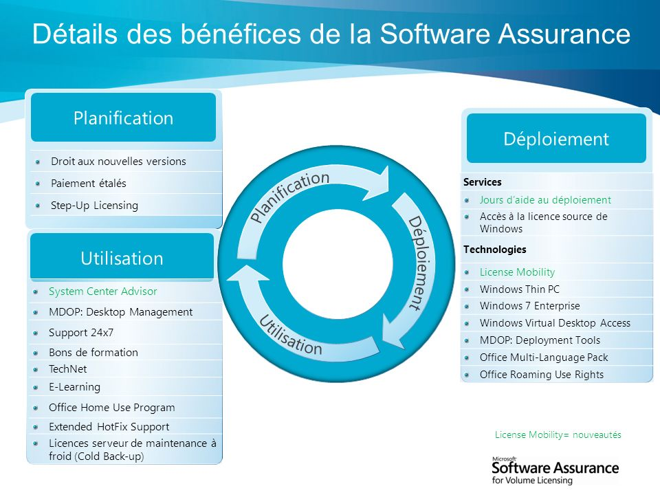 Détails des bénéfices de la Software Assurance