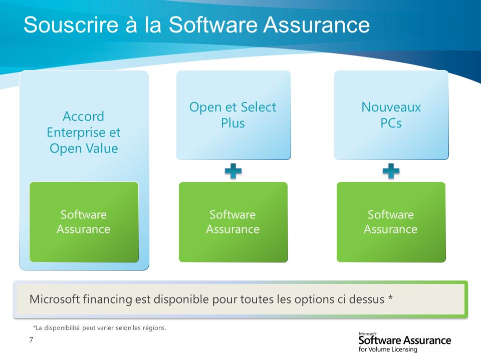 Souscrire à la Software Assurance