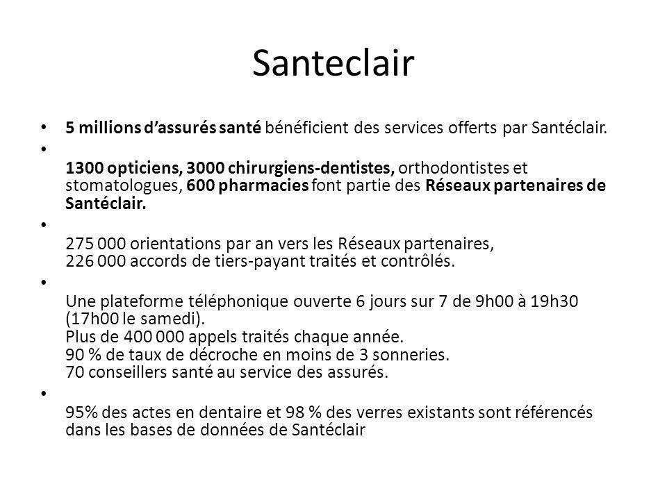 Santeclair 5 millions d'assurés santé bénéficient des services offerts par Santéclair.