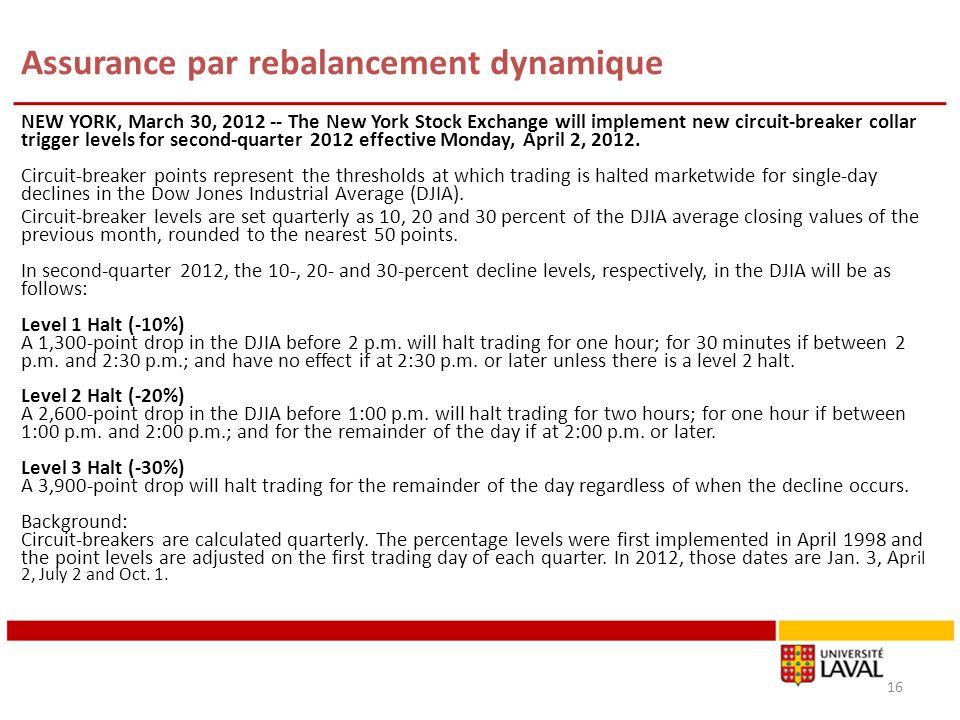 Assurance par rebalancement dynamique