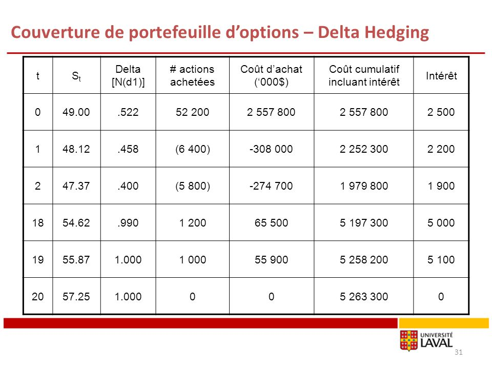 Couverture de portefeuille d'options – Delta Hedging