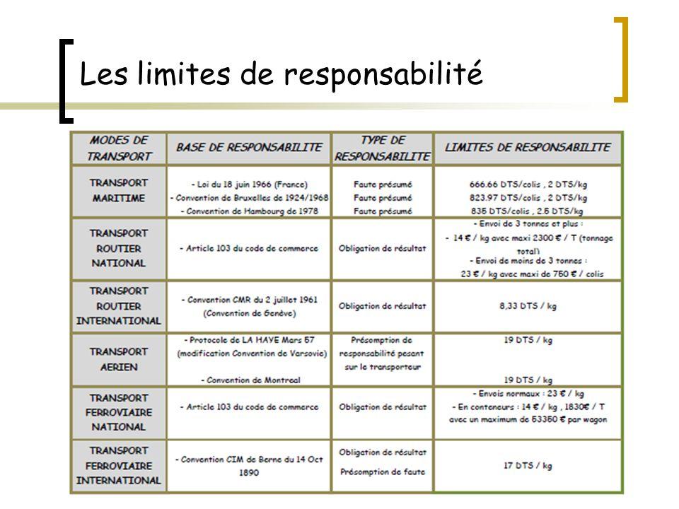 Les limites de responsabilité