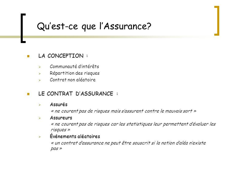 Qu'est-ce que l'Assurance