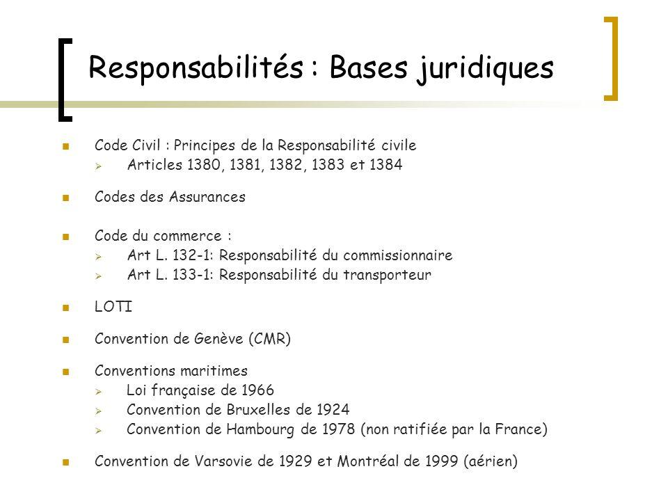 Responsabilités : Bases juridiques