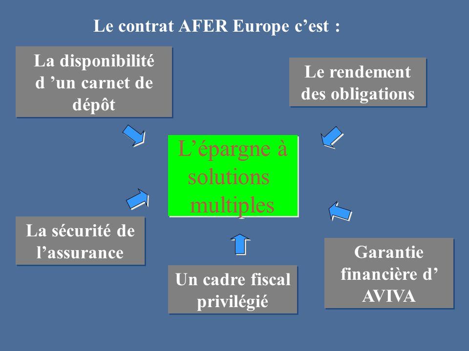 Le contrat AFER Europe c'est :