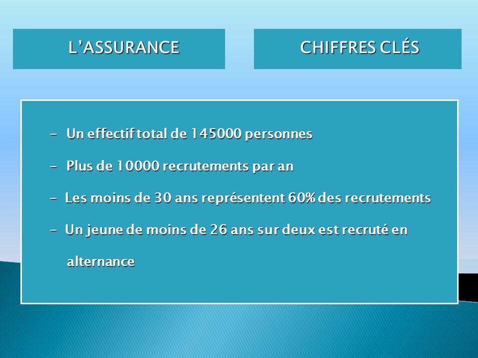 CHIFFRES CLÉS L'ASSURANCE - Un effectif total de 145000 personnes