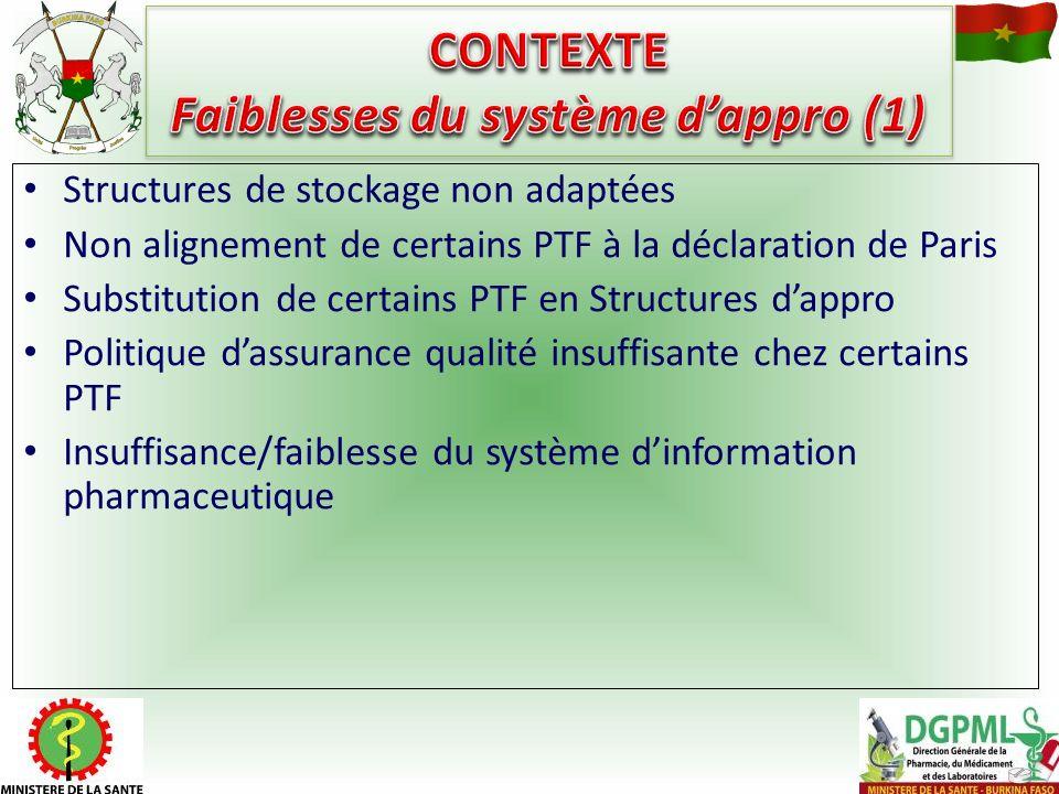 CONTEXTE Faiblesses du système d'appro (1)