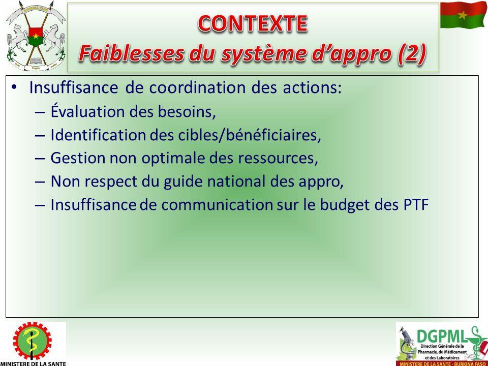 CONTEXTE Faiblesses du système d'appro (2)