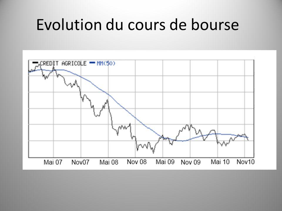 Evolution du cours de bourse