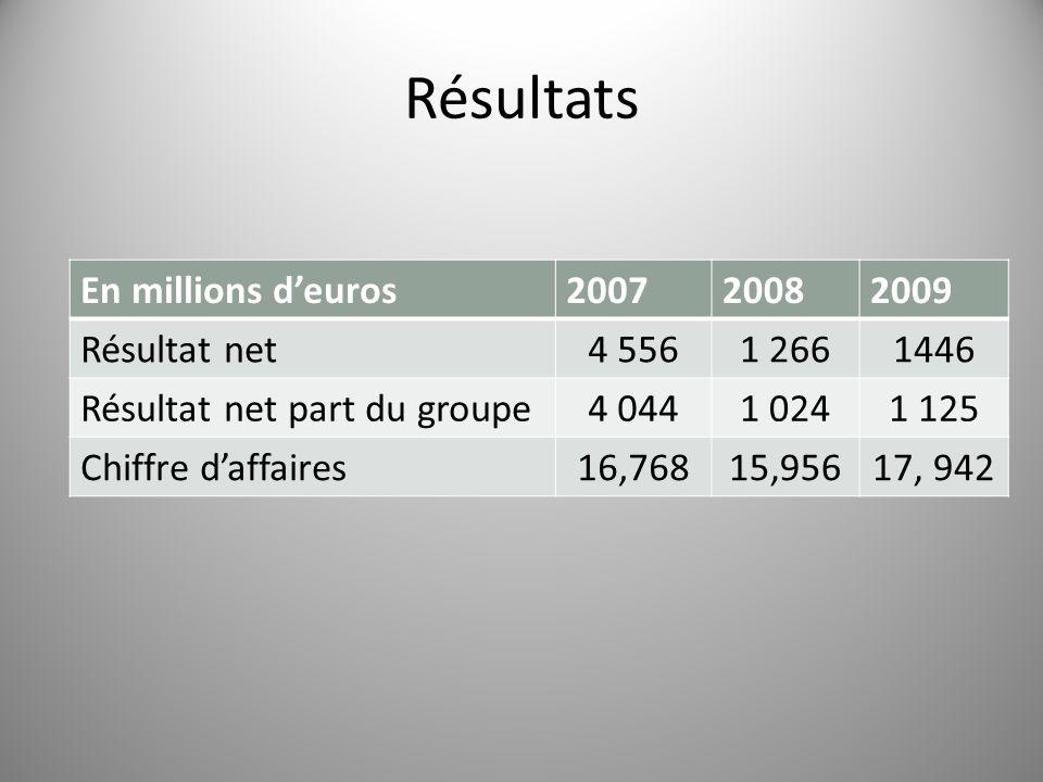 Résultats En millions d'euros 2007 2008 2009 Résultat net 4 556 1 266