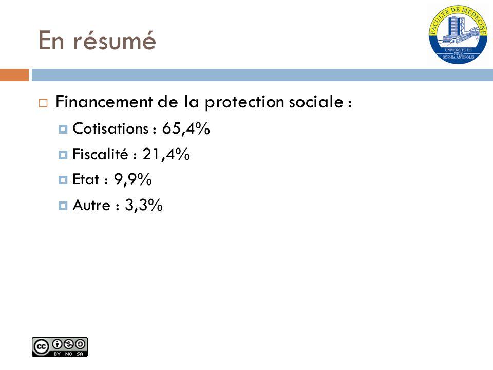 En résumé Financement de la protection sociale : Cotisations : 65,4%