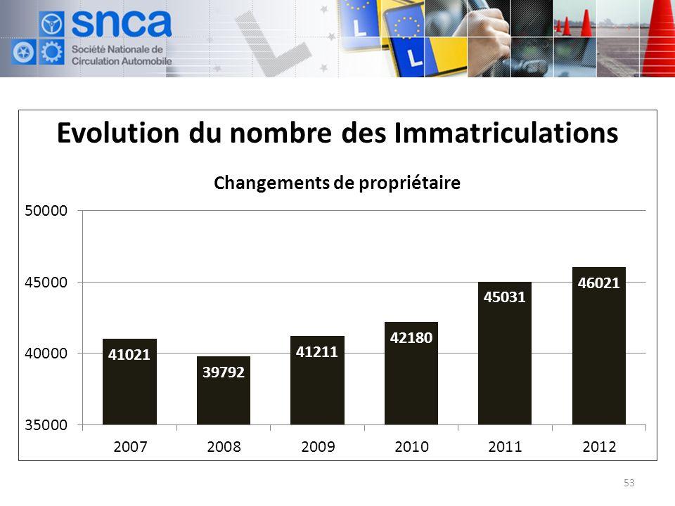 Evolution du nombre des Immatriculations