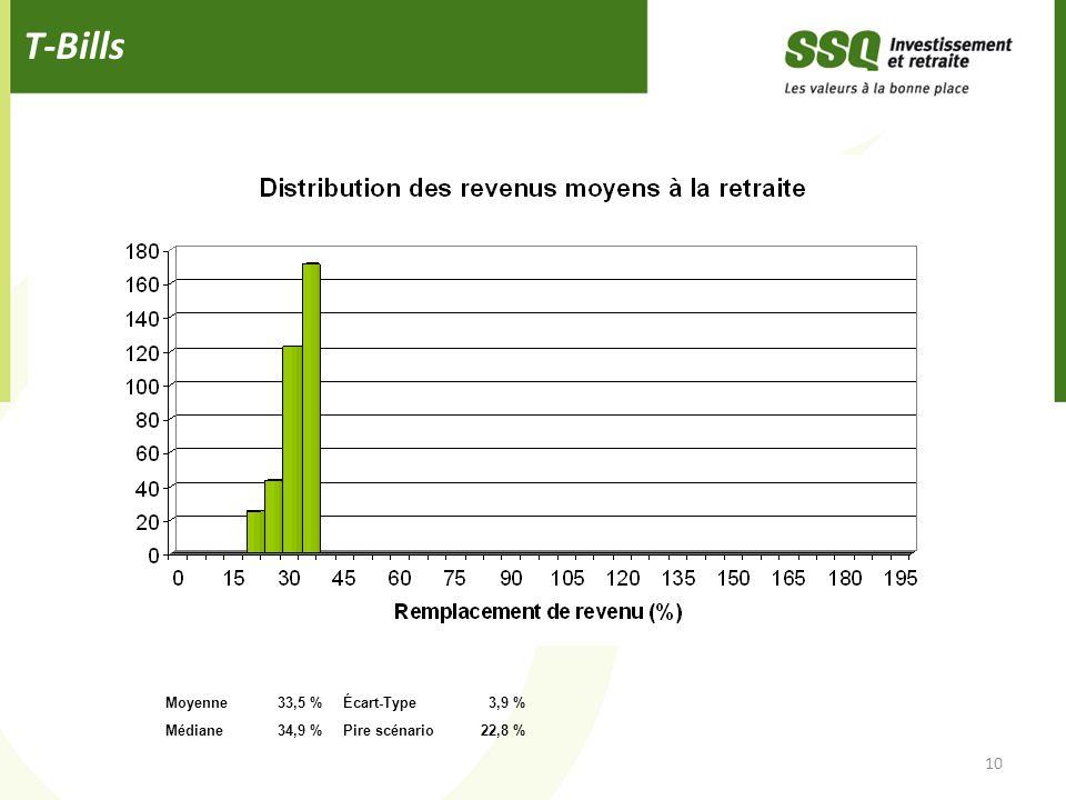 T-Bills 10 Moyenne 33,5 % Écart-Type 3,9 % Médiane 34,9 %