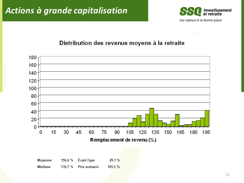 Actions à grande capitalisation