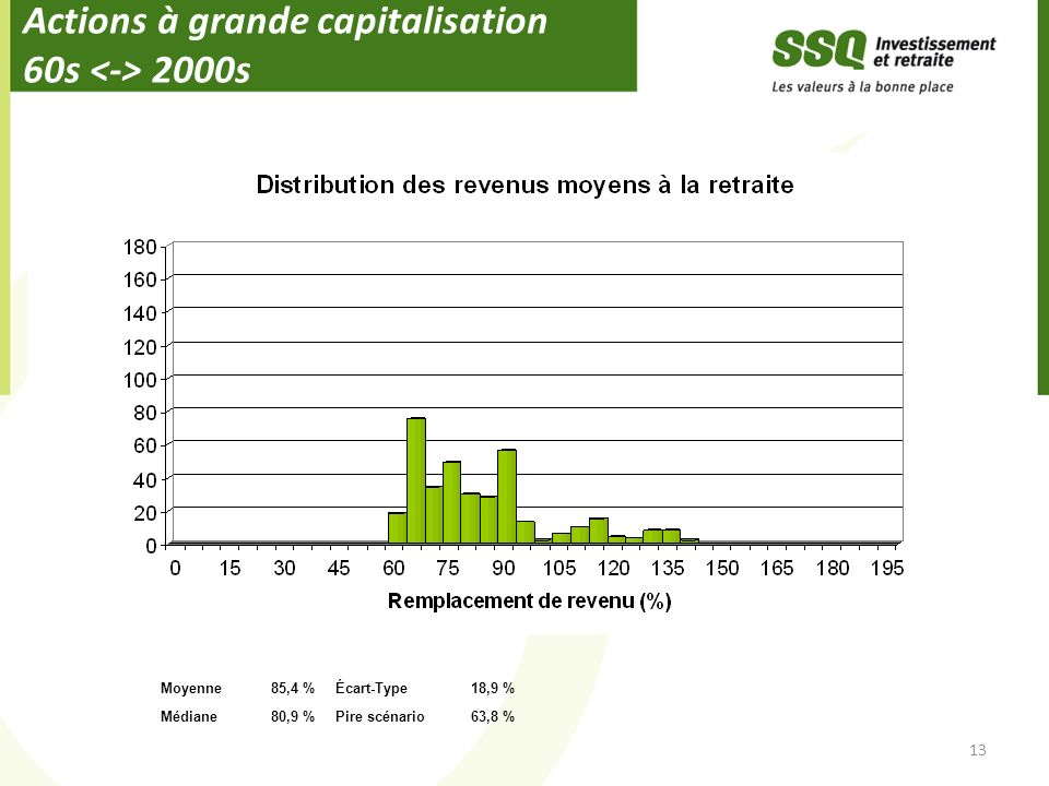 Actions à grande capitalisation 60s <-> 2000s