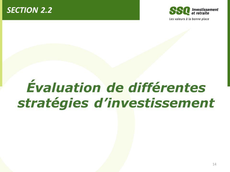 Évaluation de différentes stratégies d'investissement