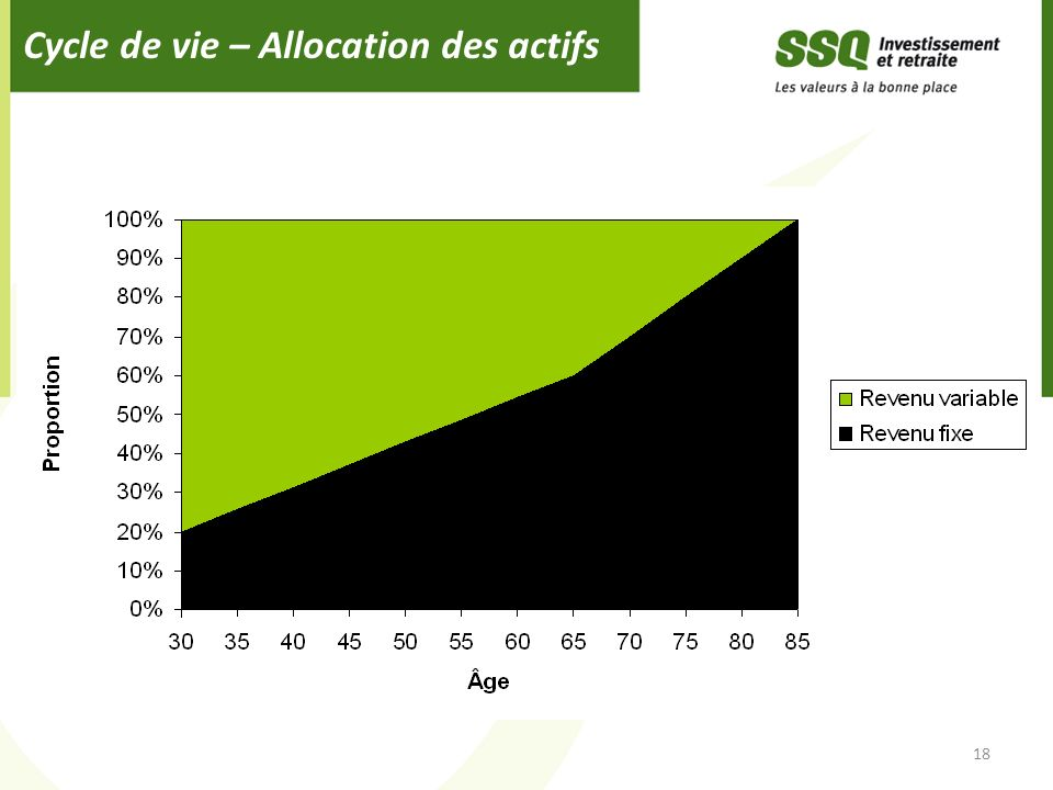 Cycle de vie – Allocation des actifs