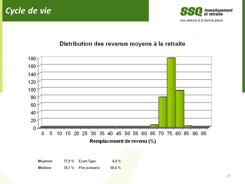 Cycle de vie 19 Moyenne 77,9 % Écart-Type 4,2 % Médiane 78,1 %