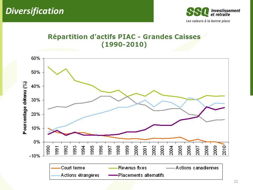 Répartition d'actifs PIAC - Grandes Caisses