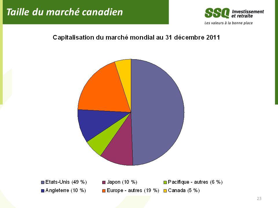 Taille du marché canadien