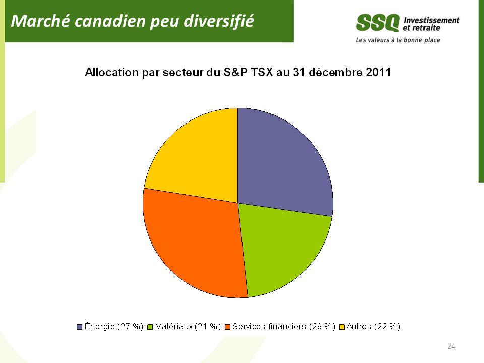 Marché canadien peu diversifié