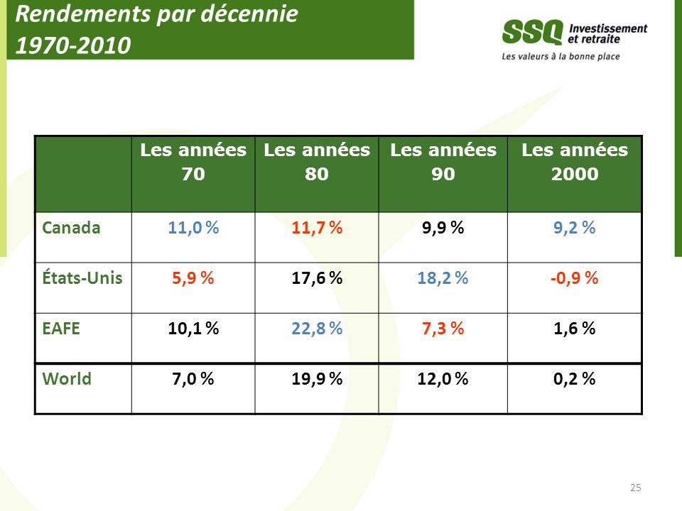 Rendements par décennie 1970-2010