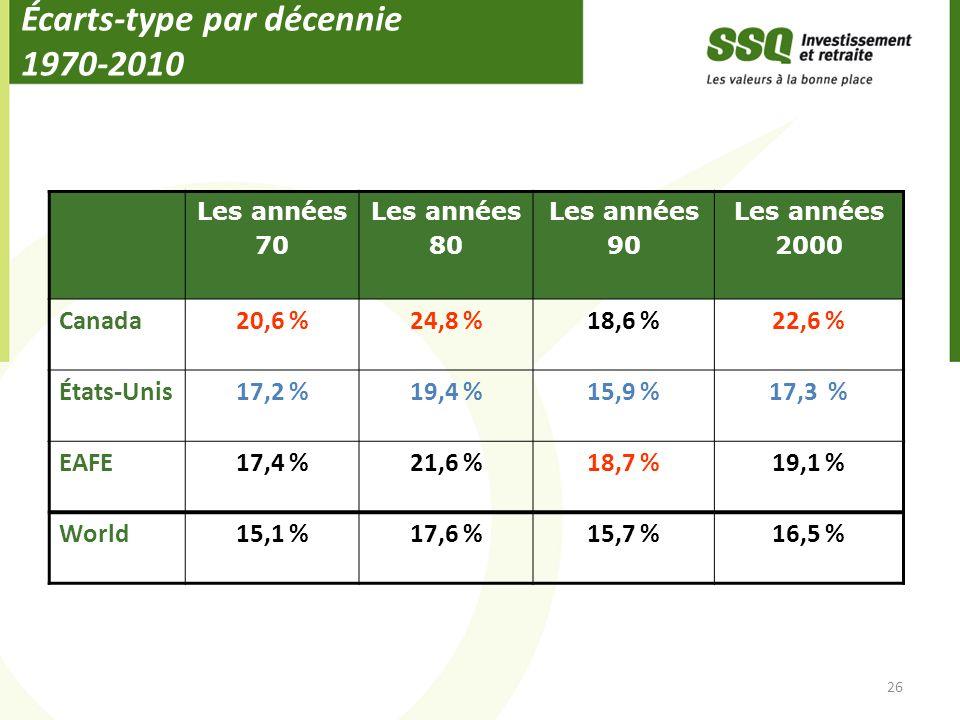 Écarts-type par décennie 1970-2010