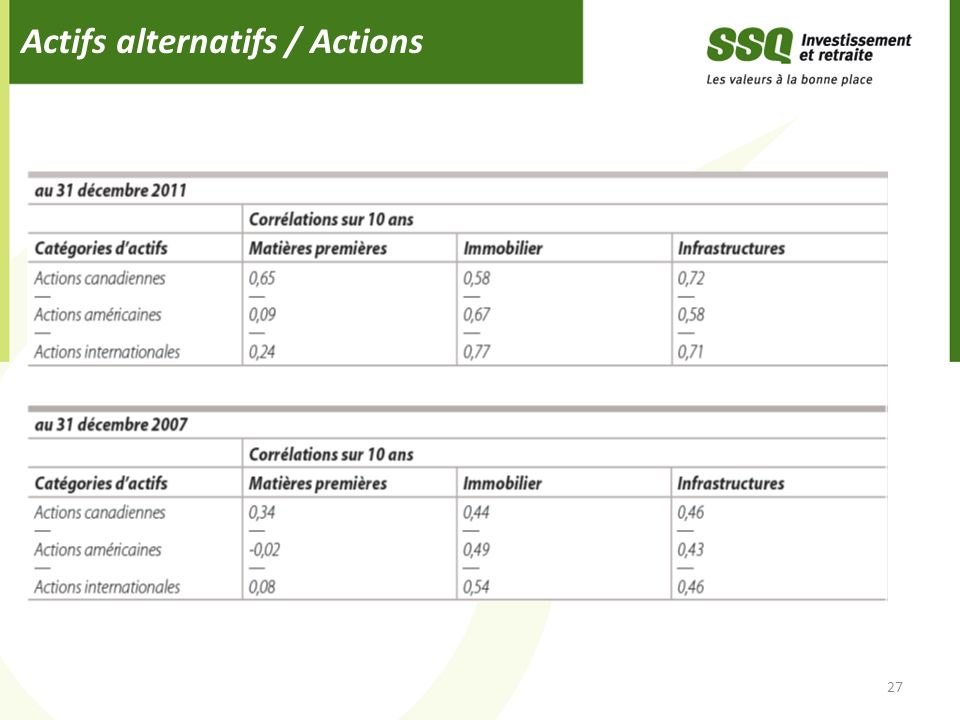 Actifs alternatifs / Actions