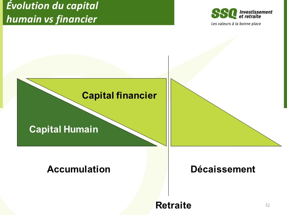 Évolution du capital humain vs financier
