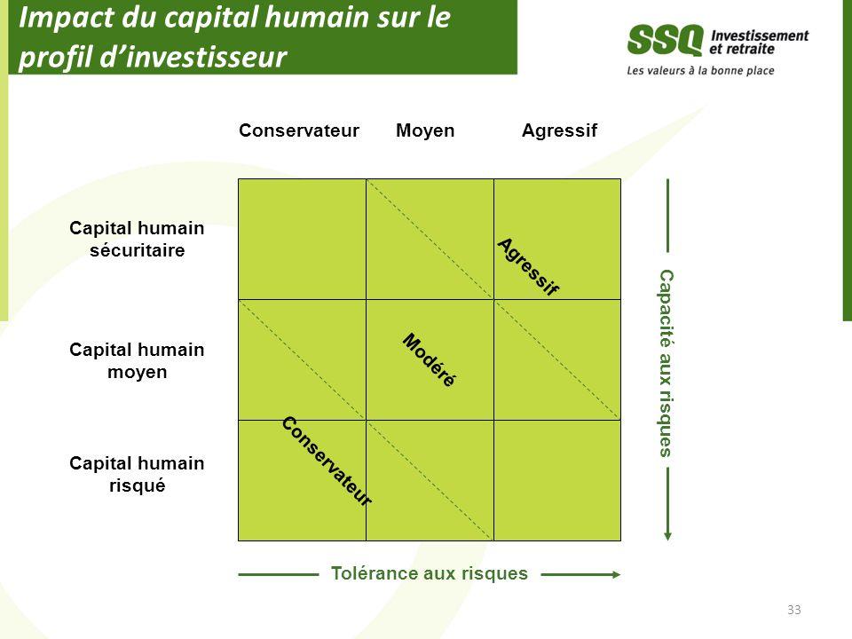 Impact du capital humain sur le profil d'investisseur