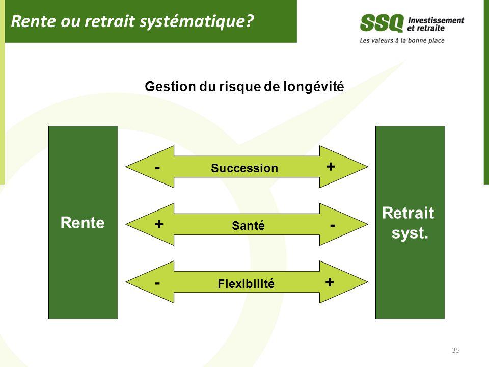Rente ou retrait systématique