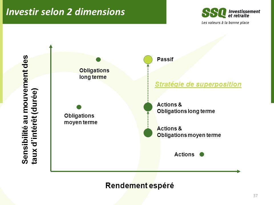 Investir selon 2 dimensions