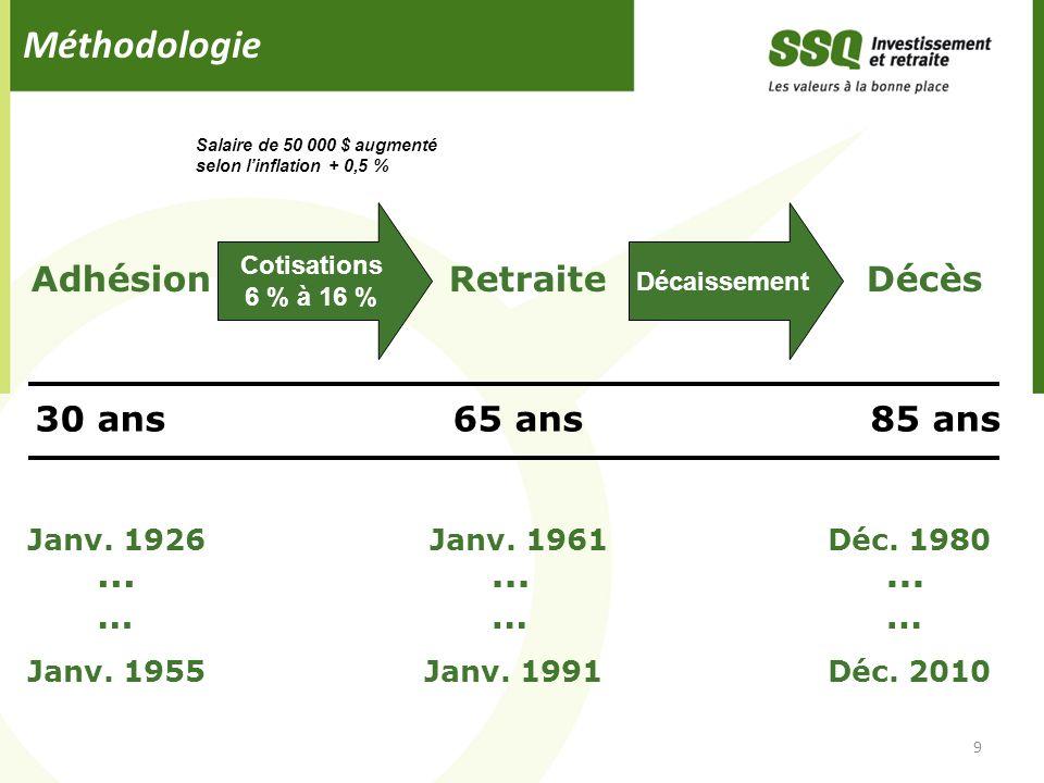 Méthodologie Adhésion Retraite Décès 30 ans 65 ans 85 ans ... … ... …