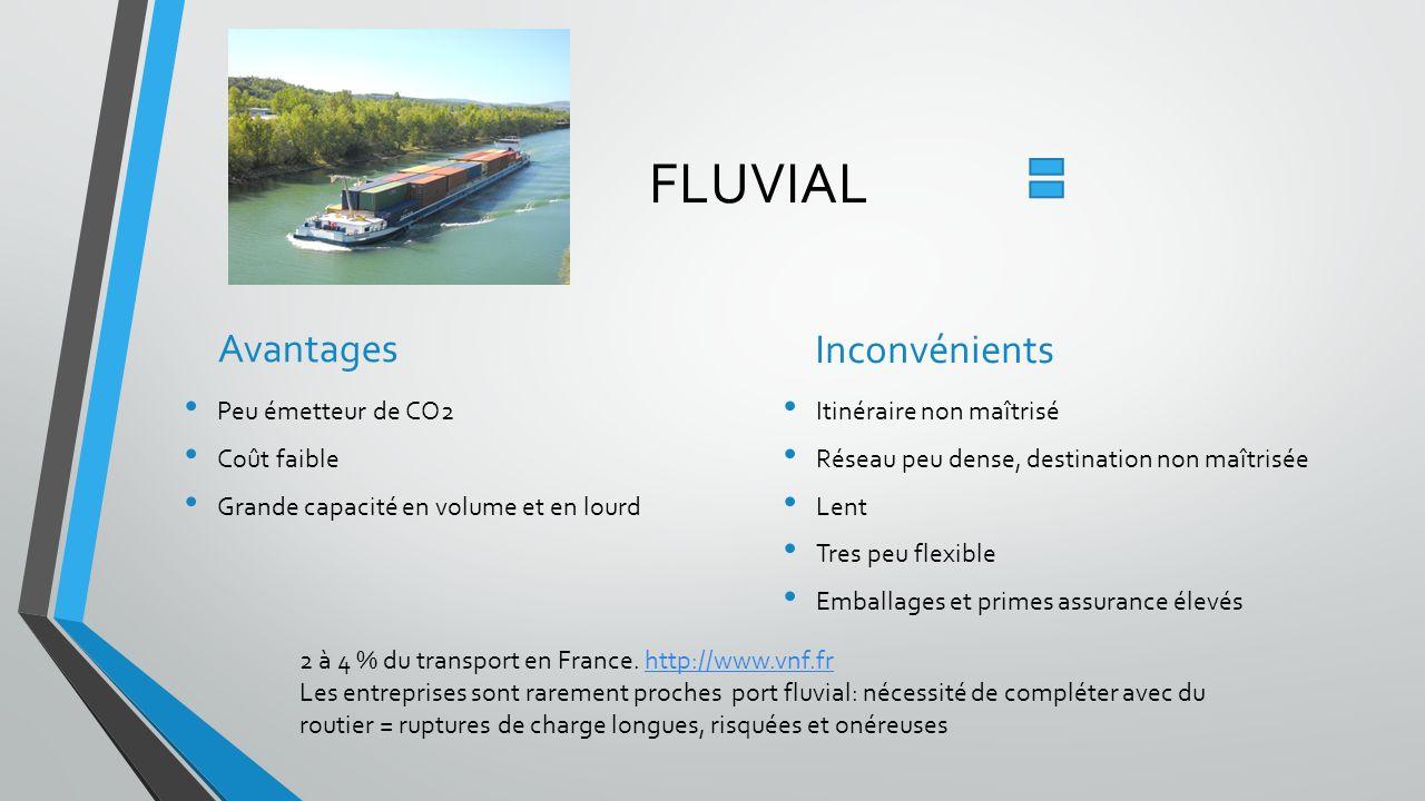 FLUVIAL Avantages Inconvénients Peu émetteur de CO2 Coût faible