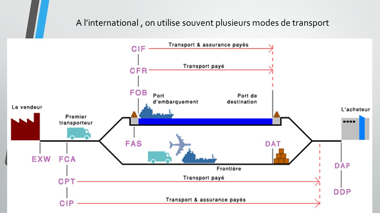 A l'international , on utilise souvent plusieurs modes de transport