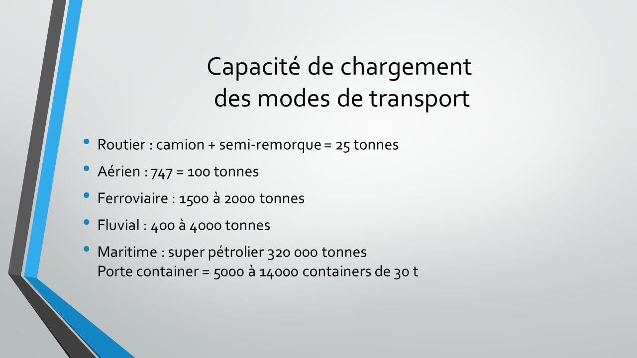 Capacité de chargement des modes de transport