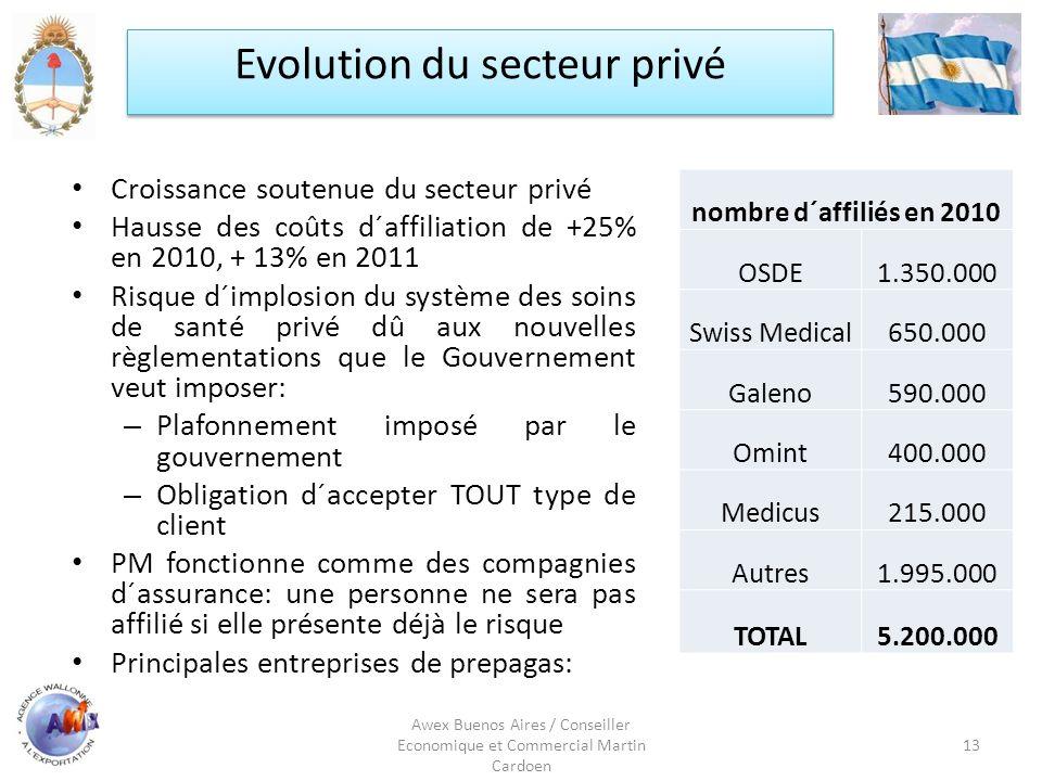 Evolution du secteur privé