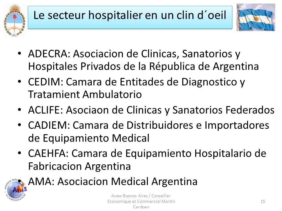 Le secteur hospitalier en un clin d´oeil