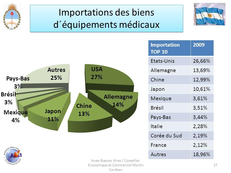 Importations des biens d´équipements médicaux