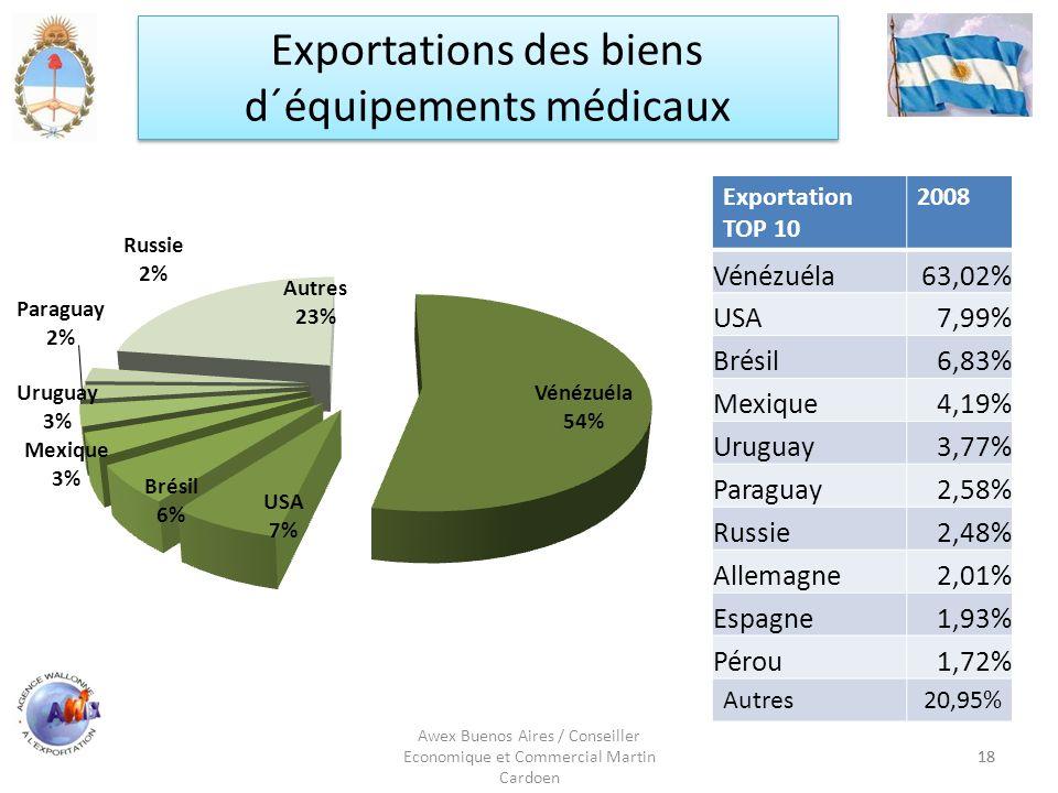Exportations des biens d´équipements médicaux