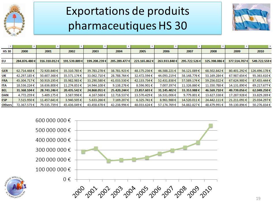 Exportations de produits pharmaceutiques HS 30