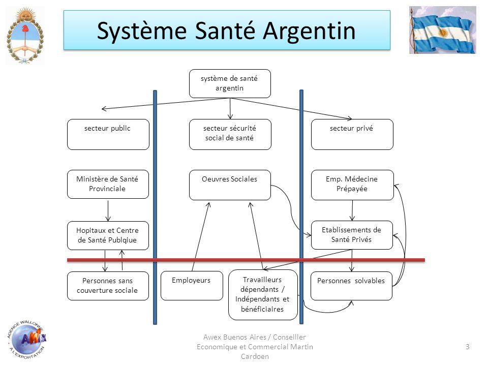 Système Santé Argentin