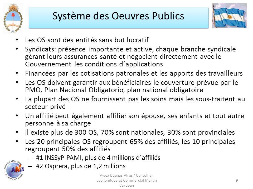Système des Oeuvres Publics