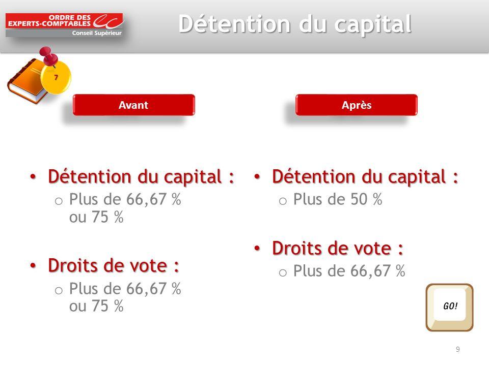 Détention du capital Détention du capital : Droits de vote :
