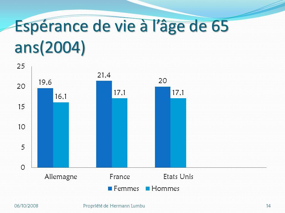 Espérance de vie à l'âge de 65 ans(2004)