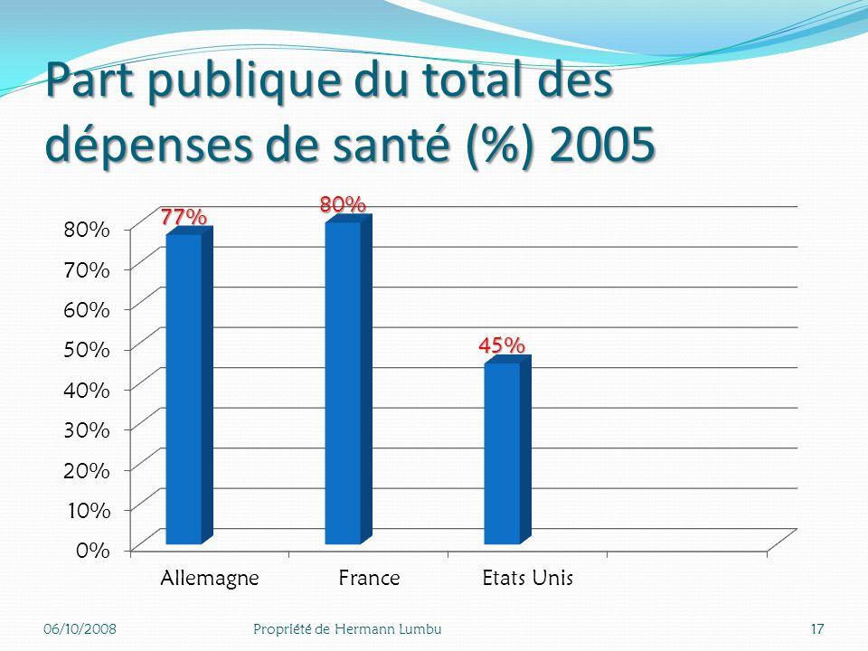 Part publique du total des dépenses de santé (%) 2005